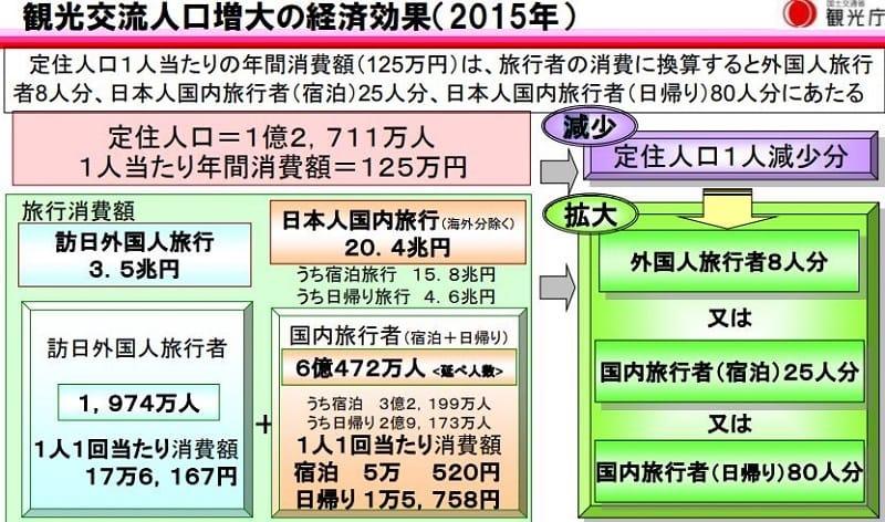 人口減少・少子高齢化の推移・予測:観光庁 観光に関する最近の話題と観光地域づくりより引用