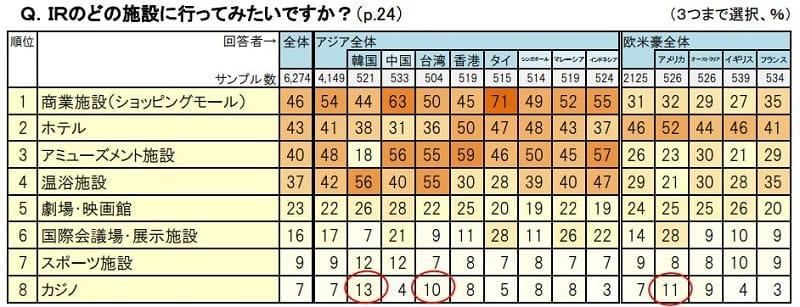 IRのどの施設に訪れてみたいですか?との質問に対する外国人観光客の回答:株式会社日本政策投資銀行と公益財団法人日本交通公社が発表した「DBJ・JTBF アジア・欧米豪 訪日外国人旅行者の意向調査(平成29年度版)」5ページ目より引用