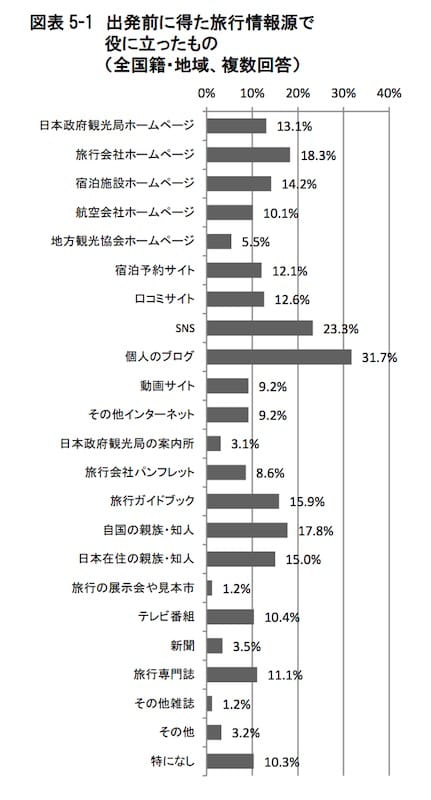 訪日外国人の消費動向 平成 29 年 7-9 月期 報告書 より引用