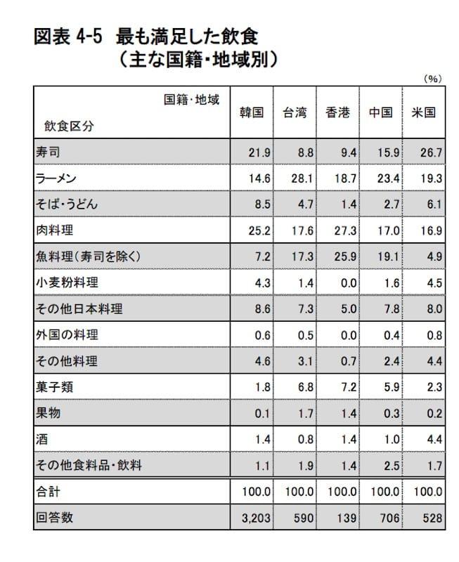 訪日外国人の消費動向 平成28年10-12月期報告書 より引用
