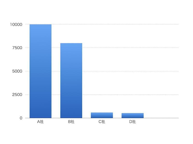 株式会社リーゴ社内作成:各社訪日コンテンツ数総計図