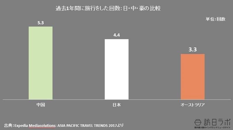 過去1年間に旅行をした回数:日・中・豪の比較:Expedia Mediasolutions: ASIA PACIFIC TRAVEL TRENDS 2017より