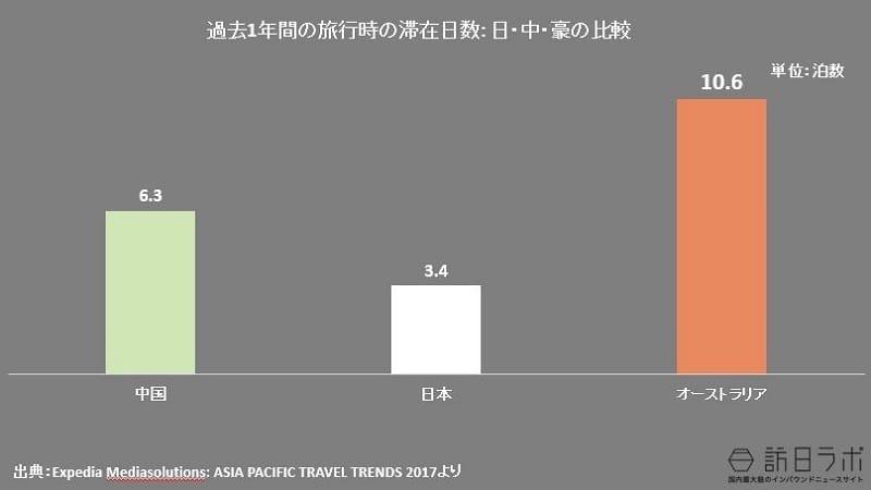 過去1年間の旅行時の滞在日数:日・中・豪の比較:日・中・豪の比較:Expedia Mediasolutions: ASIA PACIFIC TRAVEL TRENDS 2017より