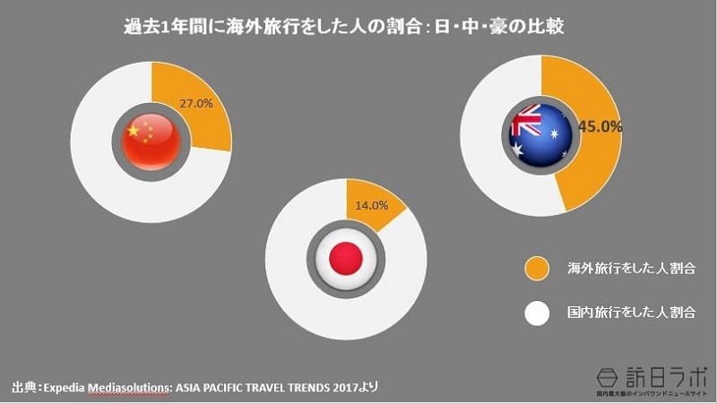 過去1年間に海外旅行をした人の割合:日・中・豪の比較:Expedia Mediasolutions: ASIA PACIFIC TRAVEL TRENDS 2017より
