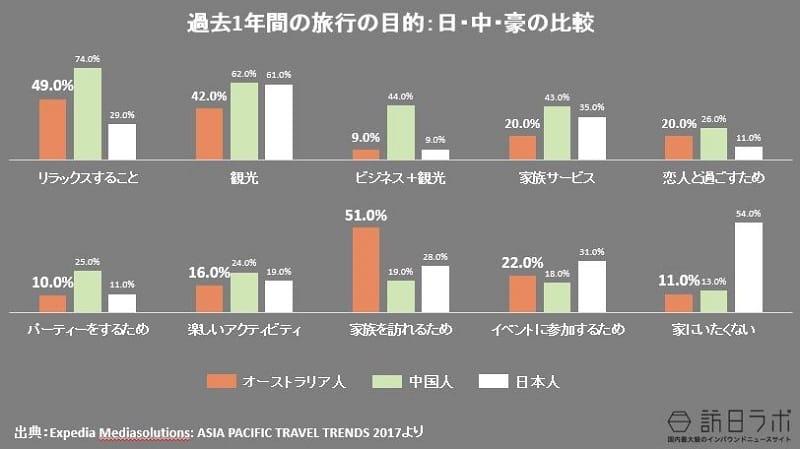 過去1年間の旅行の目的:日・中・豪の比較:日・中・豪の比較:Expedia Mediasolutions: ASIA PACIFIC TRAVEL TRENDS 2017より