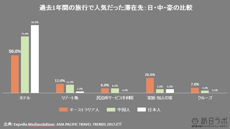 過去1年間の旅行で人気だった滞在先:日・中・豪の比較:Expedia Mediasolutions: ASIA PACIFIC TRAVEL TRENDS 2017より