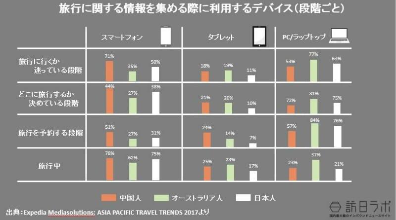 旅行に関する情報を集める際に利用するデバイス・段階ごと(日本人・オーストラリア人との比較):Expedia Mediasolutions: ASIA PACIFIC TRAVEL TRENDS 2017より数値をグラフ化