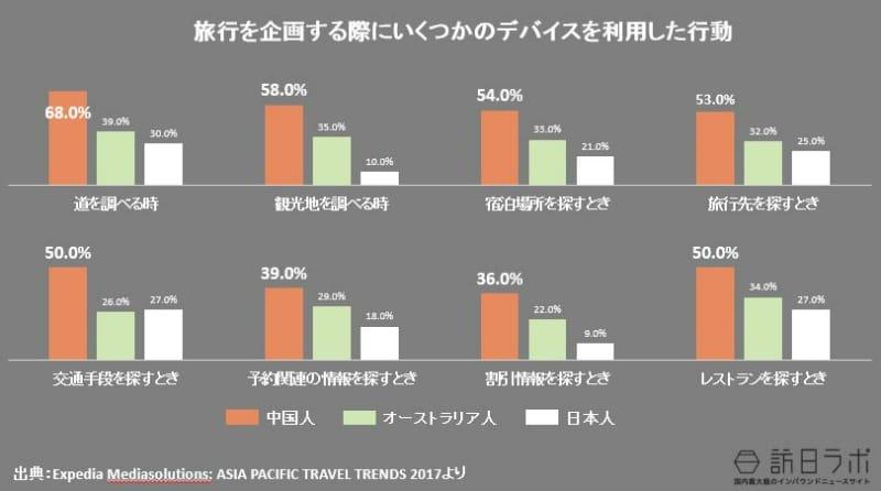 中国人は旅行先を選ぶにあたって何に影響されているのか(日本人・オーストラリア人との比較):Expedia Mediasolutions: ASIA PACIFIC TRAVEL TRENDS 2017より数値をグラフ化