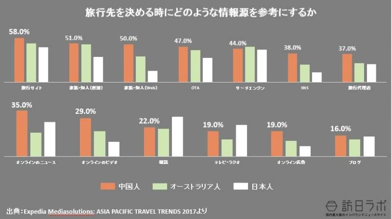 旅行先を決める時にどのような情報源を参考にするか(日本人・オーストラリア人との比較):Expedia Mediasolutions: ASIA PACIFIC TRAVEL TRENDS 2017より数値をグラフ化