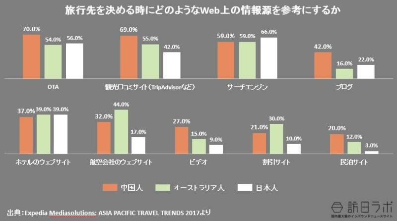 旅行先を決める時にどのようなWeb上の情報源を参考にするか(日本人・オーストラリア人との比較):Expedia Mediasolutions: ASIA PACIFIC TRAVEL TRENDS 2017より数値をグラフ化