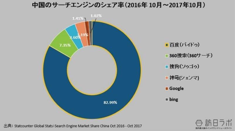 中国の検索エンジンのシェア率(2016年 10月~2017年10月):Statcounter Global Stats:Search Engine Market Share China Oct 2016 - Oct 2017より数値をグラフ化