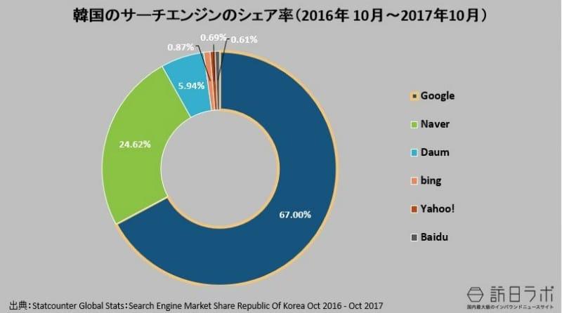 韓国の検索エンジンのシェア率(2016年 10月~2017年10月):Statcounter Global Stats:Search Engine Market Share Korea Oct 2016 - Oct 2017より数値をグラフ化
