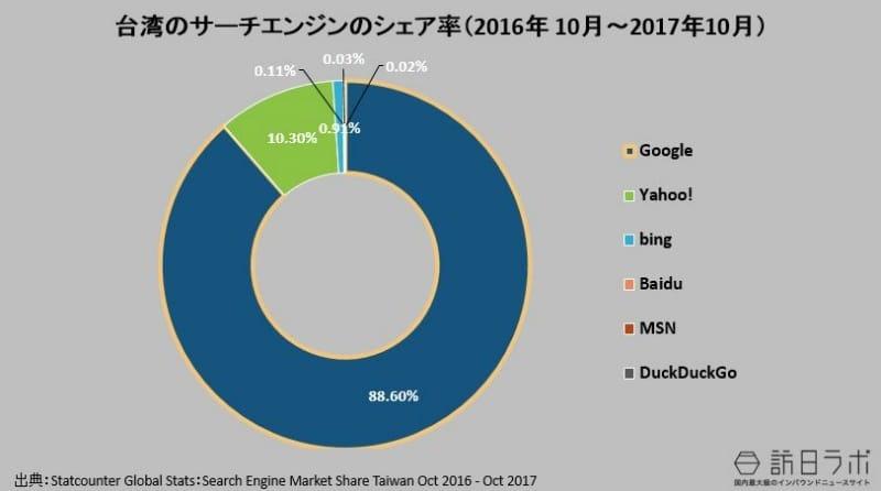 台湾の検索エンジンのシェア率(2016年 10月~2017年10月):Statcounter Global Stats:Search Engine Market Share Taiwan Oct 2016 - Oct 2017より数値をグラフ化
