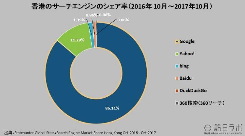 香港の検索エンジンのシェア率(2016年 10月~2017年10月):Statcounter Global Stats:Search Engine Market Share Hong Kong Oct 2016 - Oct 2017より数値をグラフ化