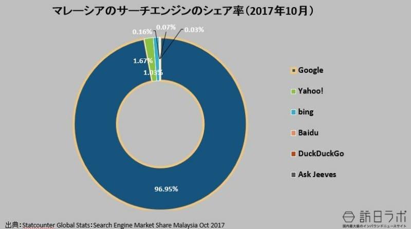 マレーシアの検索エンジンのシェア率(2017年 10月):Statcounter Global Stats:Search Engine Market Share Malaysia Oct 2017より数値をグラフ化