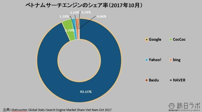 ベトナムの検索エンジンのシェア率(2017年10月):Statcounter Global Stats:Search Engine Market Share Viettnam Oct 2017より数値をグラフ化
