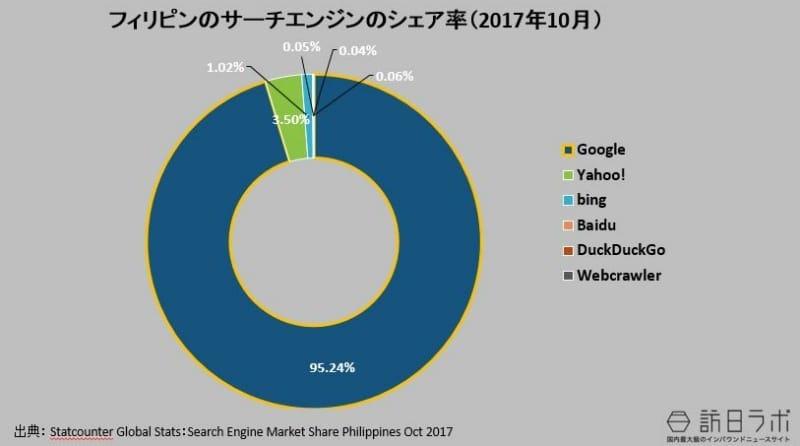 フィリピンの検索エンジンのシェア率(2017年10月):Statcounter Global Stats:Search Engine Market Share Phillipine Oct 2017より数値をグラフ化
