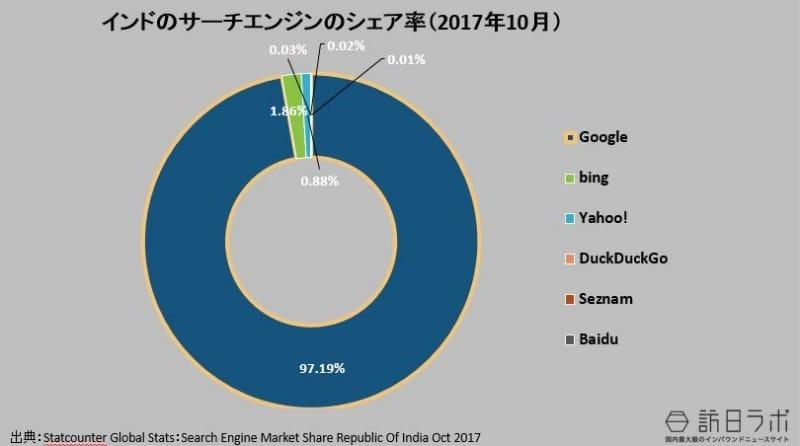 インドの検索エンジンのシェア率(2017年10月):Statcounter Global Stats:Search Engine Market Share India Oct 2017より数値をグラフ化