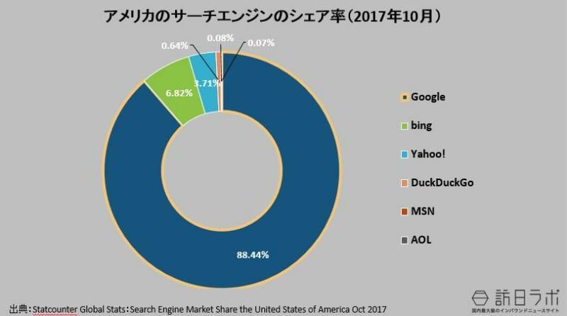 アメリカの検索エンジンのシェア率(2017年10月):Statcounter Global Stats:Search Engine Market Share United States Of America Oct 2017より数値をグラフ化