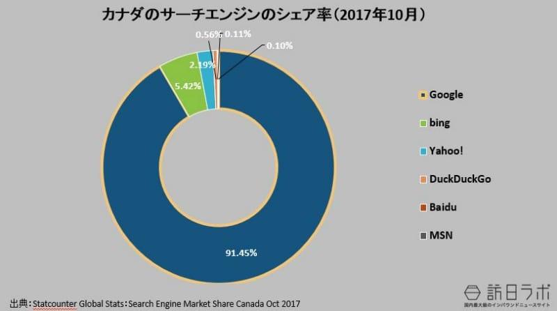 カナダの検索エンジンのシェア率(2017年 10月):Statcounter Global Stats:Search Engine Market Share Canada Oct 2017より数値をグラフ化