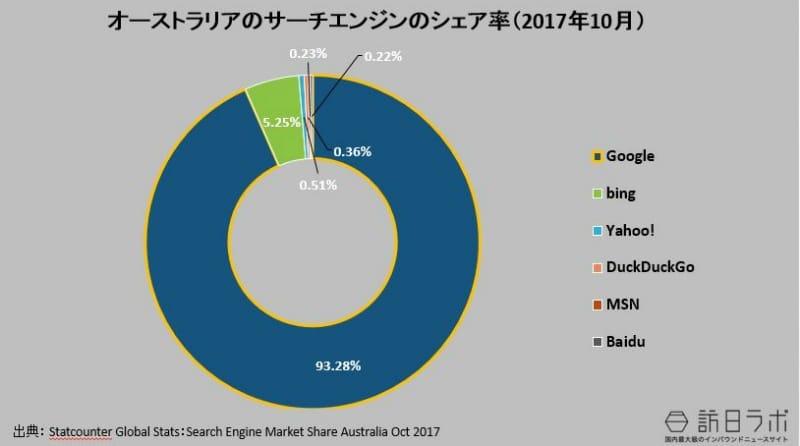 オーストラリアの検索エンジンのシェア率(2017年10月):Statcounter Global Stats:Search Engine Market Share Australia Oct 2017より数値をグラフ化