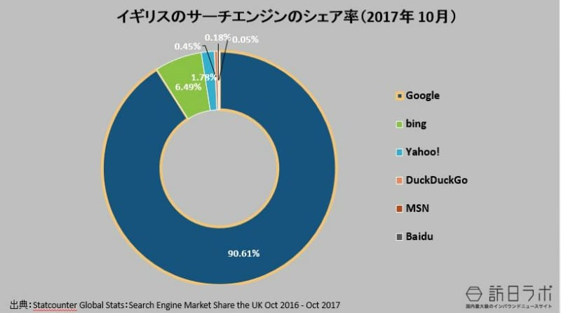 イギリスの検索エンジンのシェア率(2017年10月):Statcounter Global Stats:Search Engine Market Share the UK Oct 2017より数値をグラフ化