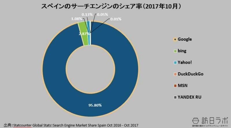 スペインの検索エンジンのシェア率(2017年10月):Statcounter Global Stats:Search Engine Market Share Spain Oct 2017より数値をグラフ化