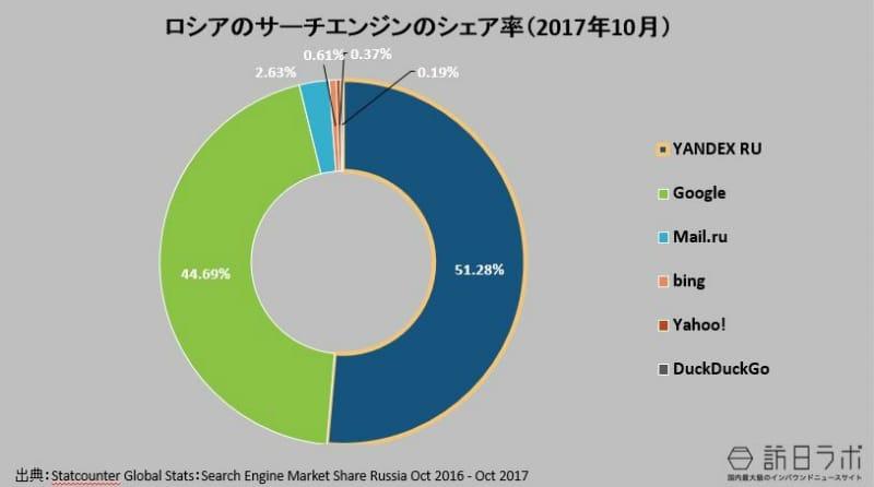 ロシアの検索エンジンのシェア率(2017年10月):Statcounter Global Stats:Search Engine Market Share Russia Oct 2017より数値をグラフ化