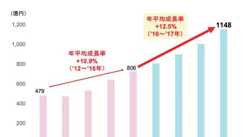 日本のハラール食品市場規模の予測:総合企画センター大阪のデータを基にCRESCENT RATING・mastercard・HMJが作成