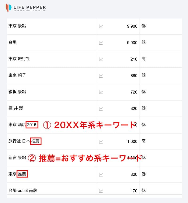 台湾SEO対策の検索キーワード例(キーワードプランナーより)
