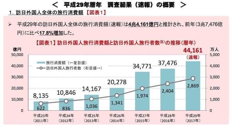 訪日外国人消費動向調査 平成29年年間値(速報)より