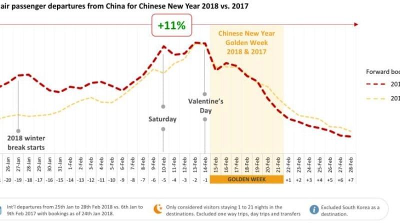 1月下旬から2月下旬までの中国人海外渡航者数:2018年(赤線)と2017年(黄線)の比較 Forwardkeysの資料より引用