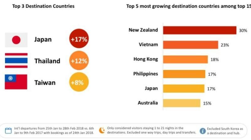 2018年の春節(旧正月)期間中の中国人海外旅行者に人気の渡航先&海外渡航者数の伸びが大きかった国:Forwardkeysの資料より引用