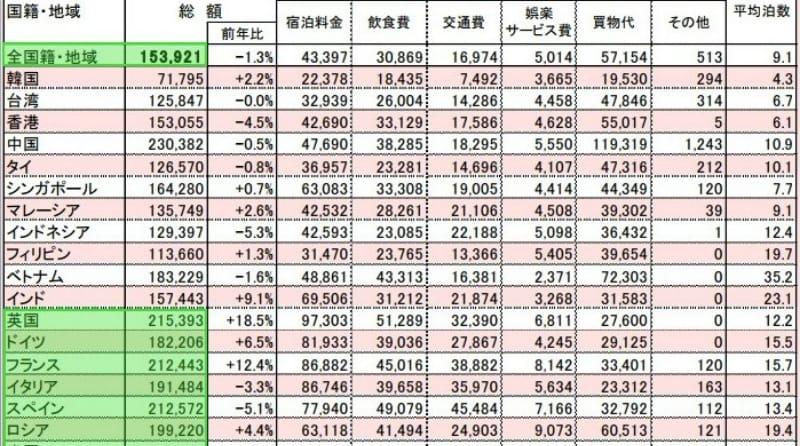 観光庁:「平成29年年間値(速報)及び平成29年10-12月期の調査結果(速報)国籍・地域別の訪日外国人旅行者1人当たり旅行支出と旅行消費額」より