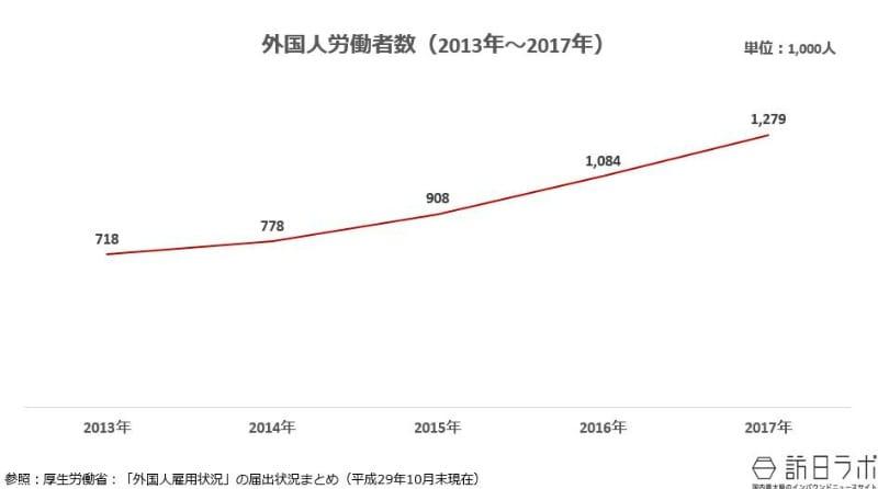 外国人労働者数(2013年~2017年) 参照:厚生労働省 「外国人雇用状況」の届出状況まとめ(平成29年10月末現在より