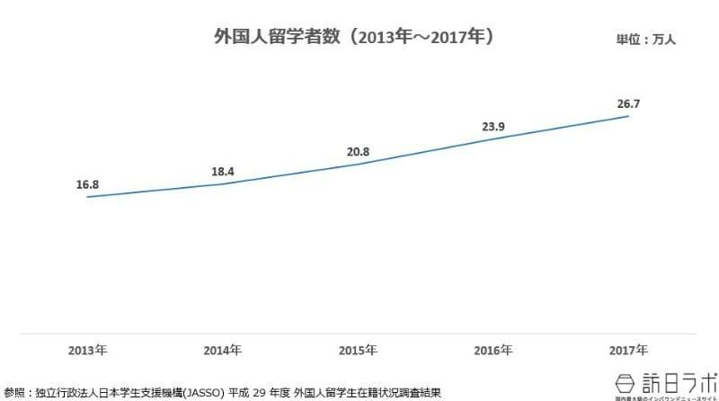 外国人留学者数(2013年~2017年) 参照:独立行政法人日本学生支援機構(JASSO) 平成 29 年度 外国人留学生在籍状況調査結果より