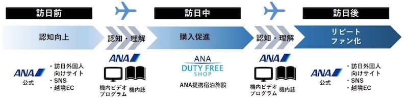 「訪日外国人向けプロモーションパッケージ」コンセプト図