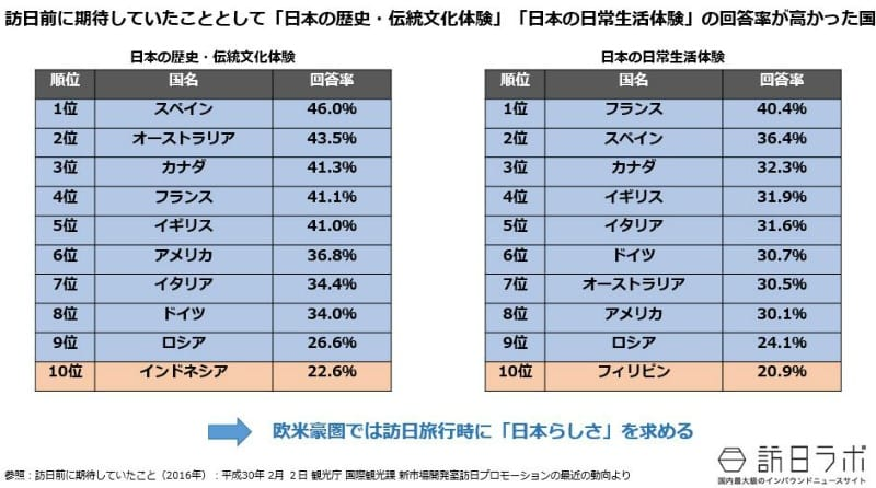 訪日前に期待していたこととして「日本の歴史・伝統文化体験」「日本の日常生活体験」の回答率が高かった国:訪日前に期待していたこと(2016年):平成30年 2月 2日 観光庁 国際観光課 新市場開発室訪日プロモーションの最近の動向より引用