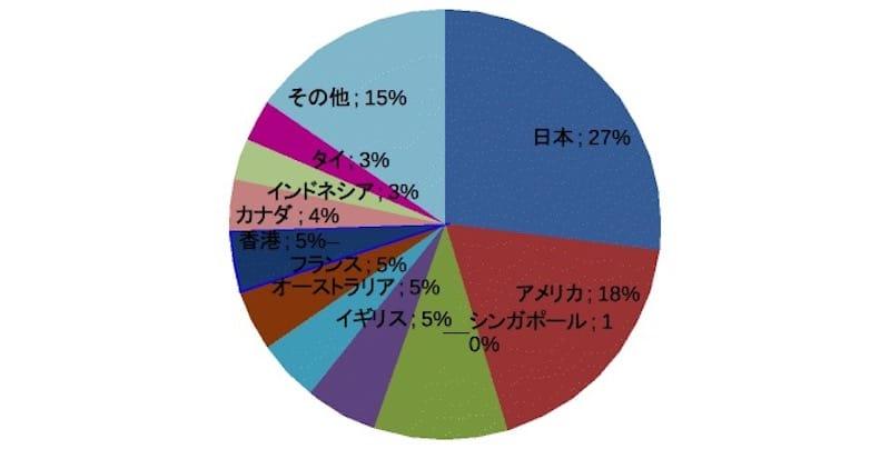 (図表2)竹富島ページへのアクセス国の割合