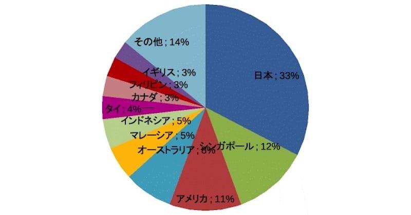(図表3)東山ページへのアクセス国の割合