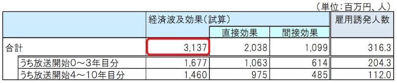 日本政策投資銀行 コンテンツと地域活性化より