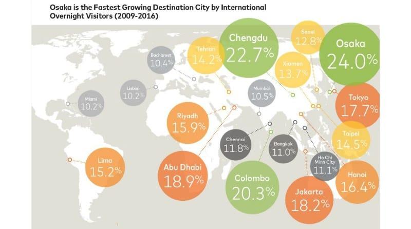 2009年から2016年にかけて渡航者数の年平均増加率が高かった都市:米マスターカード「Mastercard Destination Cities Index」より