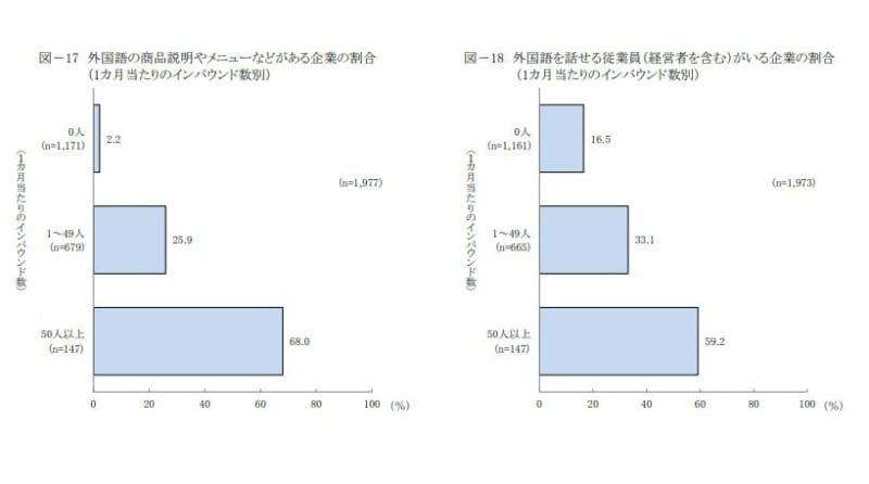 外国語の商品説明やメニューなどがある企業の割合・外国語を話せる従業員(経営者を含む)がいる企業の割合(1カ月当たりのインバウンド数別):日本政策金融公庫総合研究所「インバウンドの受け入れに関するアンケート」