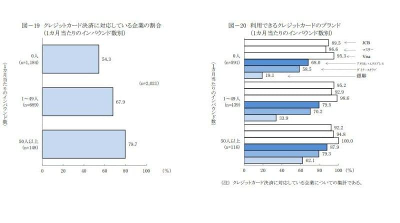 クレジットカード決済に対応している企業の割合・利用できるクレジットカードのブランド(1カ月当たりのインバウンド数別):日本政策金融公庫総合研究所「インバウンドの受け入れに関するアンケート」