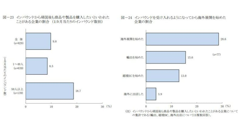 インバウンドから帰国後も商品や製品を購入したいといわれたことがある企業の割合・インバウンドを受け入れるようになってから海外展開を始めた企業の割合:日本政策金融公庫総合研究所「インバウンドの受け入れに関するアンケート」