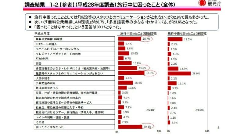 2016年に訪日外国人観光客が困っていたこと:観光庁「訪日外国人旅行者の受入環境整備における国内の多言語対応に関するアンケート」調査結果 1-2.【参考】(平成28年度調査)旅行中に困ったこと(全体)より引用