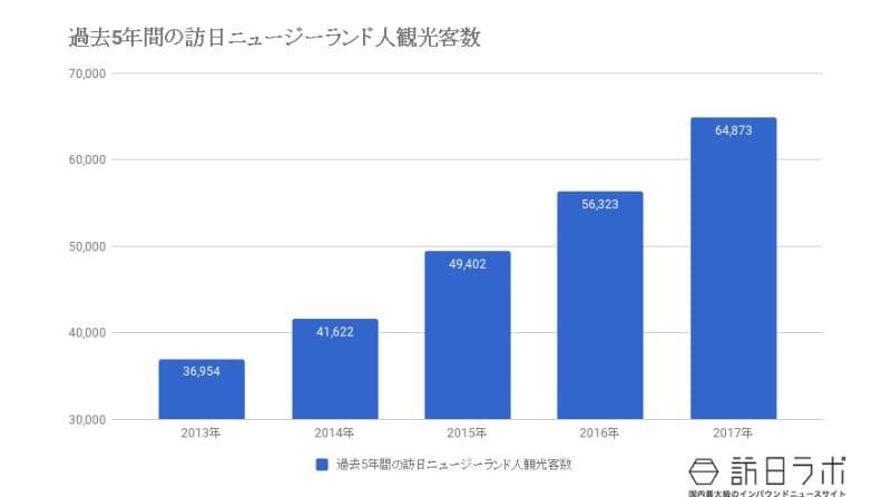 過去5年間の訪日ニュージーランド人観光客数の推移:JNTO(日本政府観光局)の資料をもとに作成