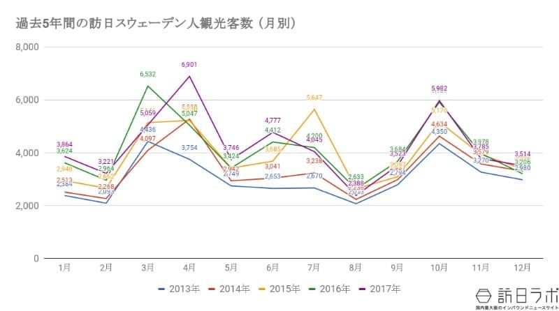 過去5年間の訪日スウェーデン人観光客数の推移:JNTO(日本政府観光局)の資料をもとに作成