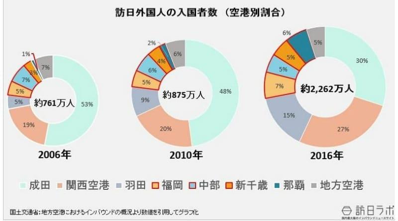 訪日外国人の入国者数(空港別):2006年と2010年と2016年の比較:国土交通省「地方空港におけるインバウンドの概況」より数値を引用してグラフ化