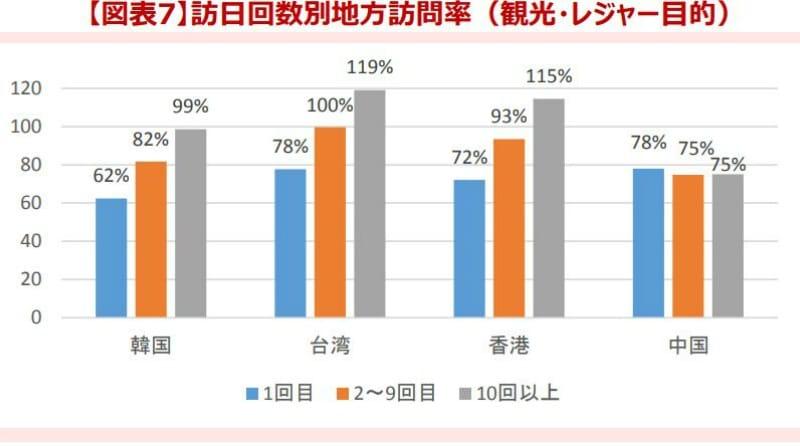韓国、台湾、香港、中国からの訪日外国人を対象に、訪問回数別に地方への訪問率を示した棒グラフ